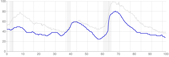 Utah monthly unemployment rate chart from 1990 to August 2019